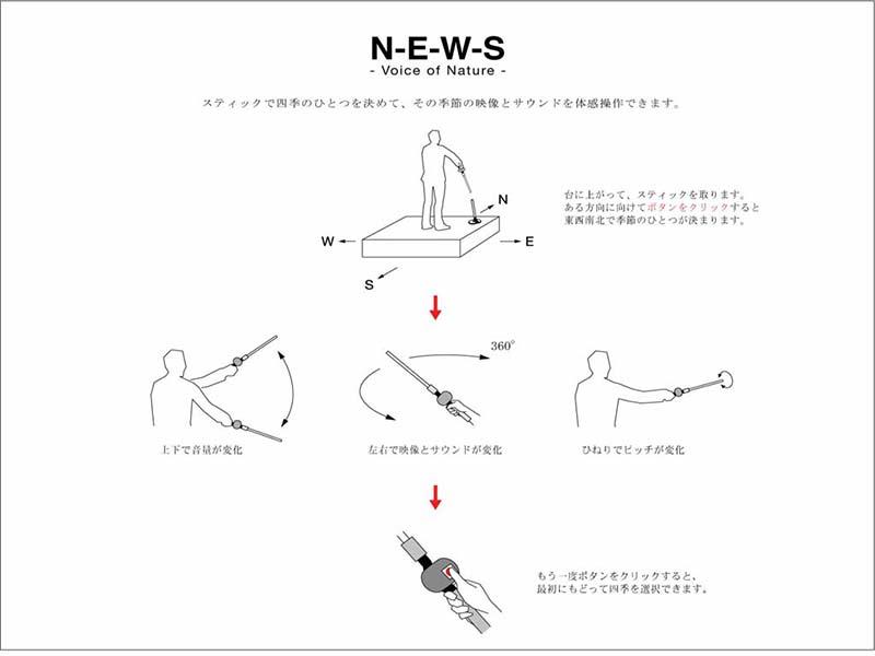 N-E-W-S(2005)操作説明